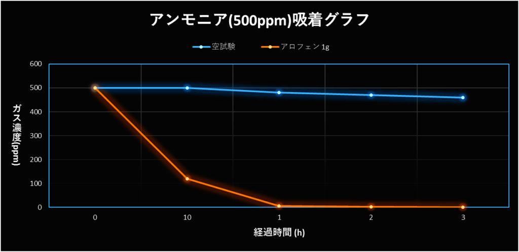 アンモニア(500ppm)吸着グラフ