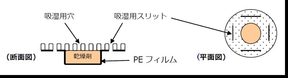 容器用製品 SPKの説明図